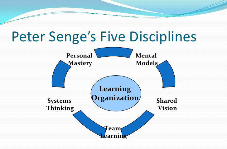 the-five-disciplines-senger